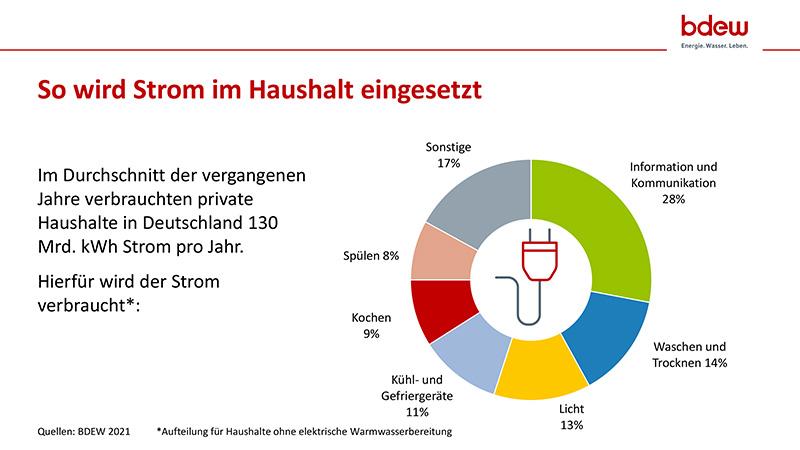 Stromverbrauch Im Haushalt Nach Anwendungen