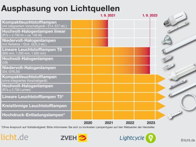Das Ende Der Energiesparlampe - LEDs Sind Die Effiziente Und Langlebige Alternative